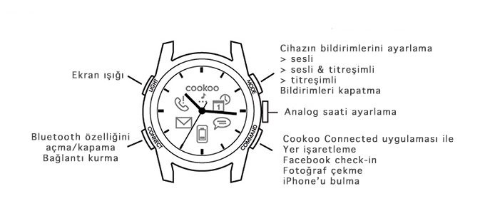 Cookowatch Butonlar